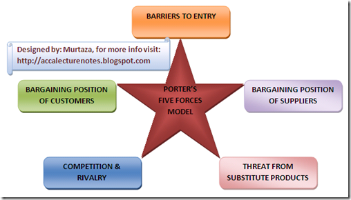 lecture notes on porters diamond model Porter's model looks at specific factors that help determine whether a business can be profitable based on other businesses in the  blue ocean strategy in practice.